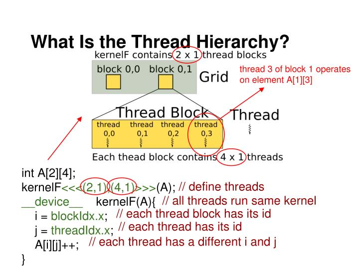 What Is the Thread Hierarchy?