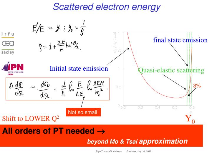 Scattered electron energy