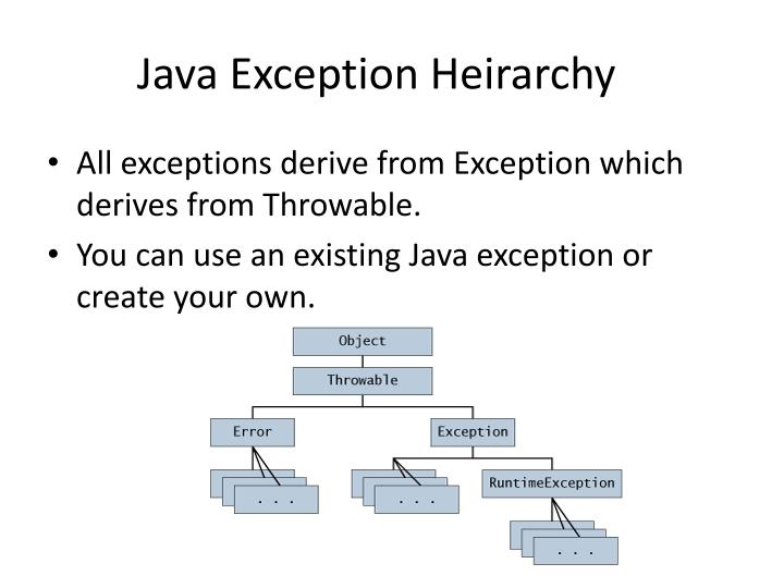 Java Exception
