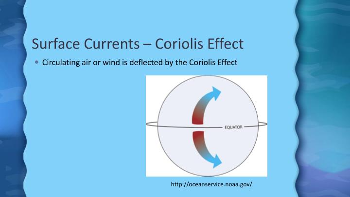 Surface Currents – Coriolis Effect