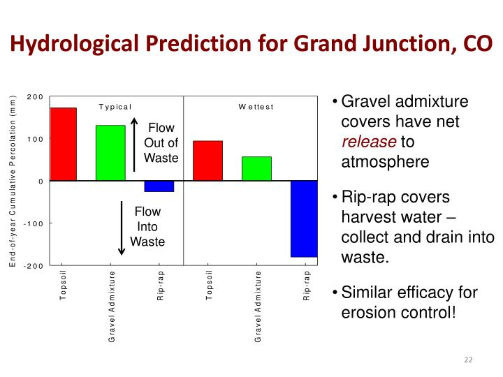 Hydrological Prediction for Grand Junction, CO