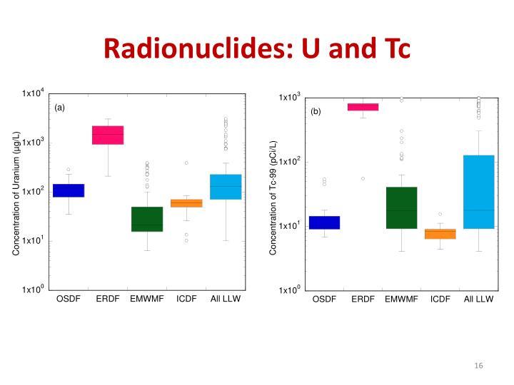 Radionuclides: U and