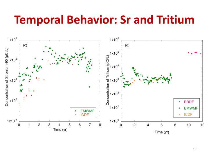 Temporal Behavior: