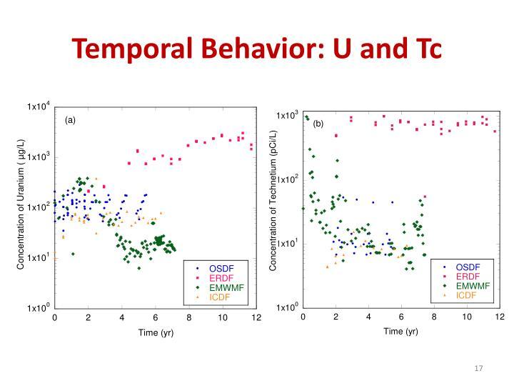 Temporal Behavior: U and