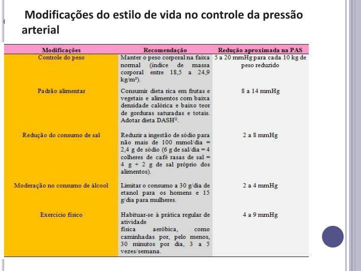 Modificações do estilo de vida no controle da pressão arterial