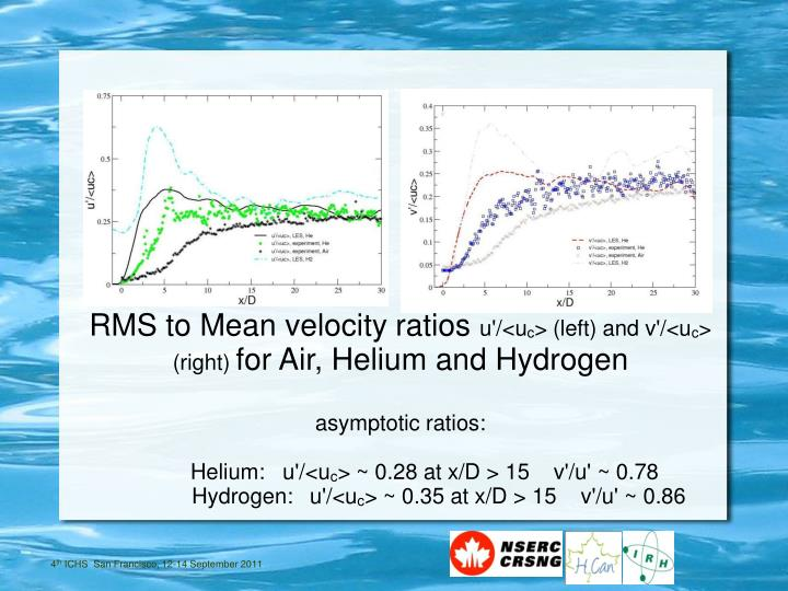 RMS to Mean velocity ratios
