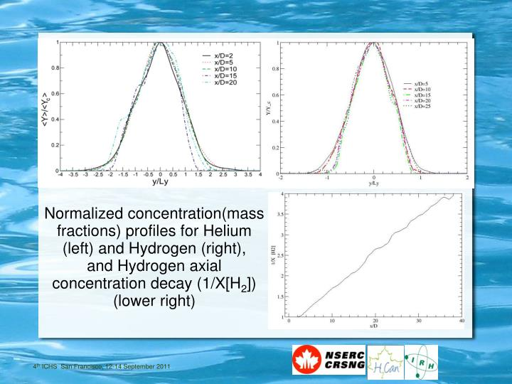 Normalized concentration(mass fractions) profiles for Helium (left) and Hydrogen (right),