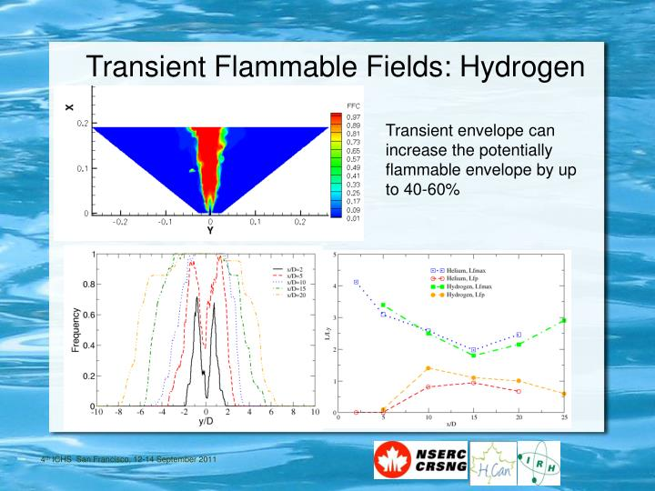 Transient envelope can increase the potentially flammable envelope by up to 40-60%