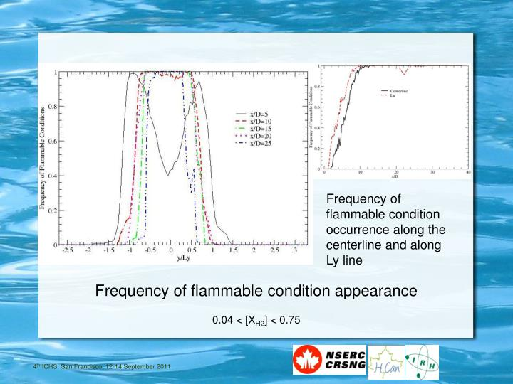 Frequency of flammable condition occurrence along the centerline and along Ly line
