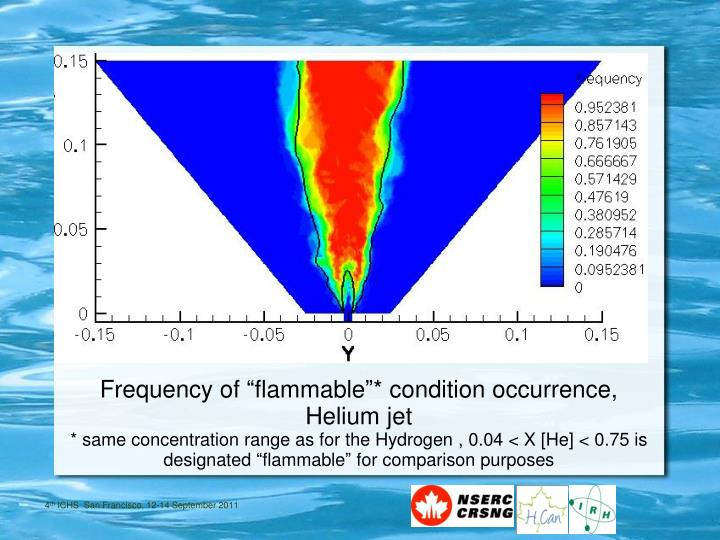 """Frequency of """"flammable""""* condition occurrence, Helium jet"""