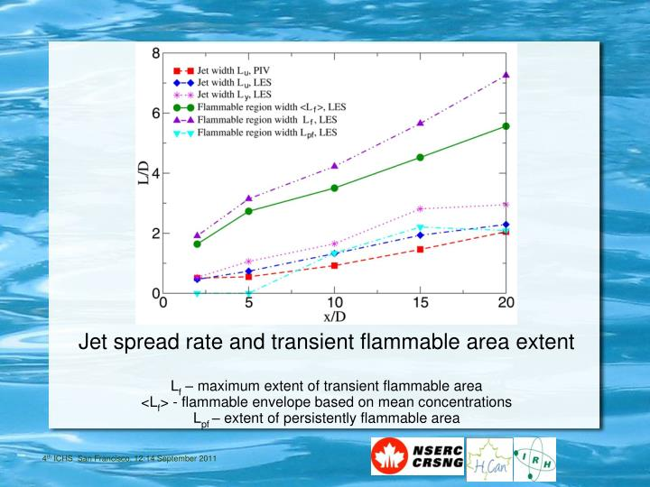 Jet spread rate and transient flammable area extent