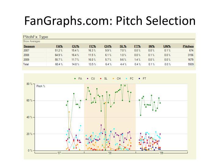 FanGraphs.com: Pitch Selection