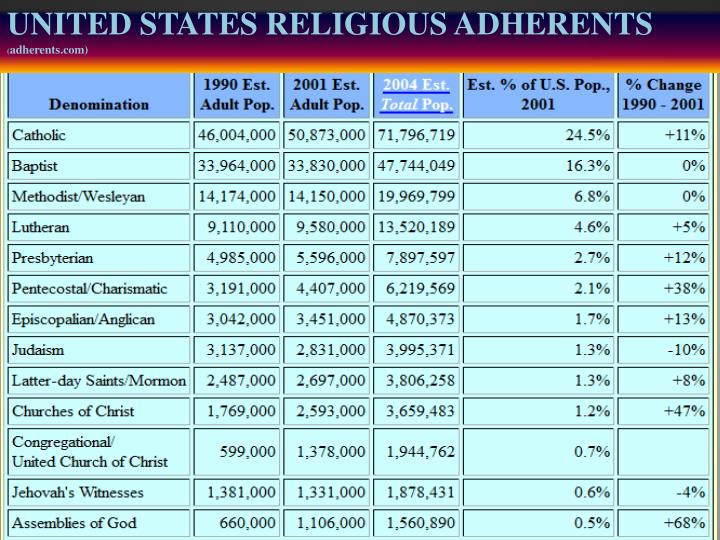 UNITED STATES RELIGIOUS ADHERENTS