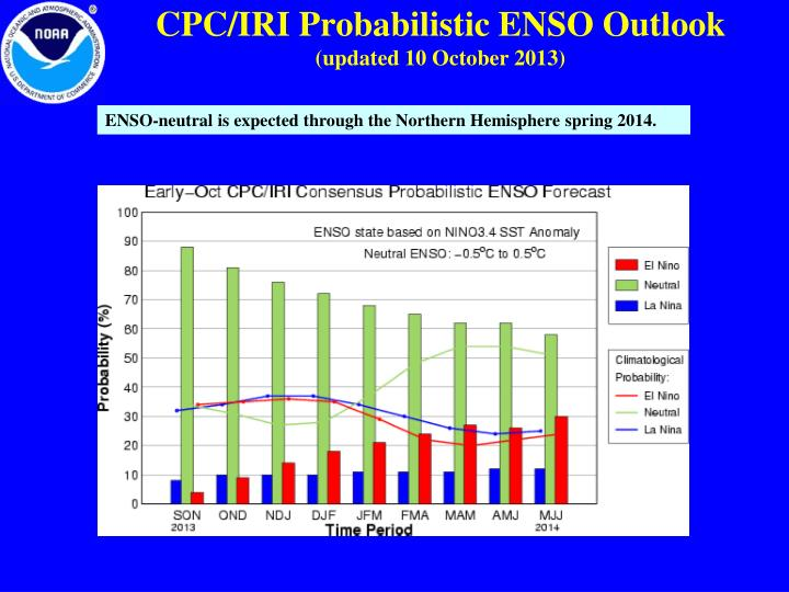 CPC/IRI Probabilistic ENSO Outlook