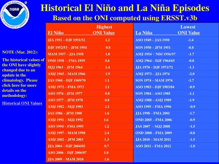 Historical El Niño and La Niña Episodes