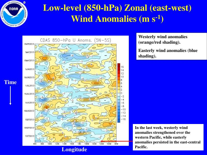 Low-level (850-hPa) Zonal (east-west)