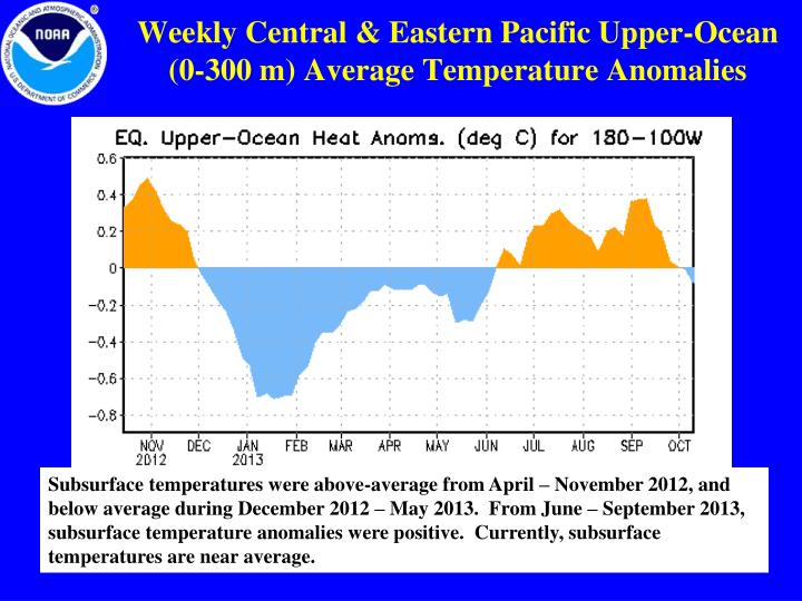 Weekly Central & Eastern Pacific Upper-Ocean (0-300 m) Average Temperature Anomalies
