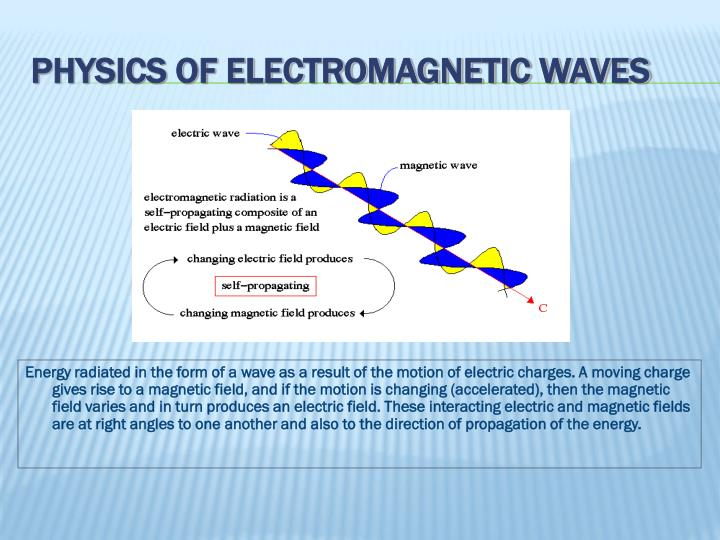 Physics of electromagnetic waves