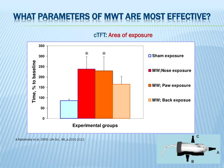 What parameters of MWT are most effective?