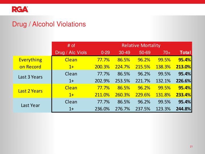 Drug / Alcohol Violations