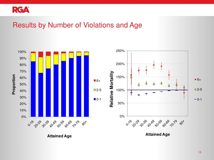 Results by Number of Violations and Age