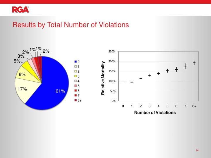 Results by Total Number of Violations