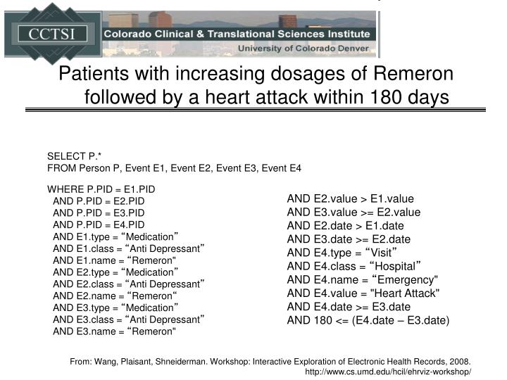 Patients with increasing dosages of Remeron