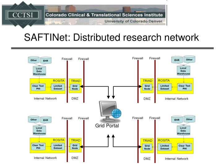 SAFTINet: Distributed research network