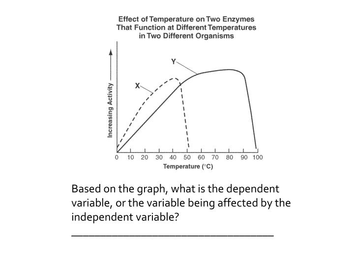Based on the graph, what is the dependent