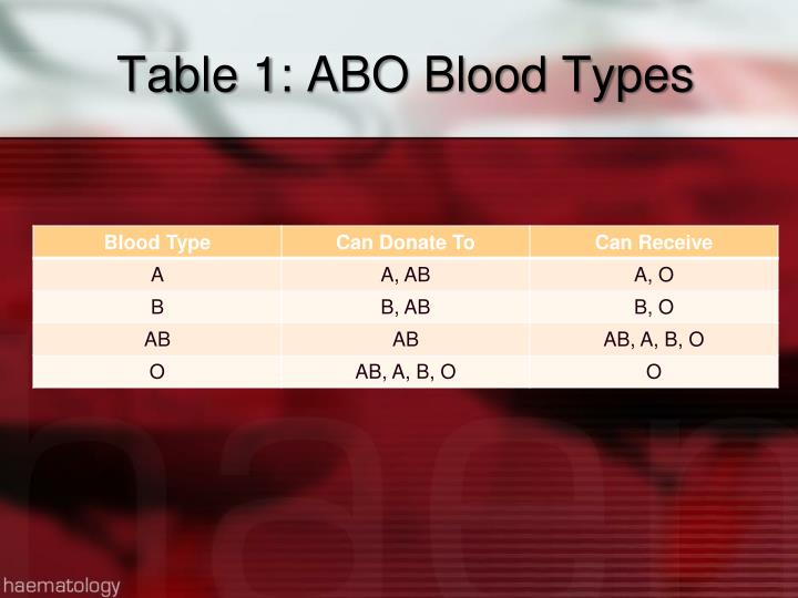 Table 1: ABO Blood Types