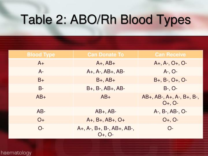 Table 2: ABO/