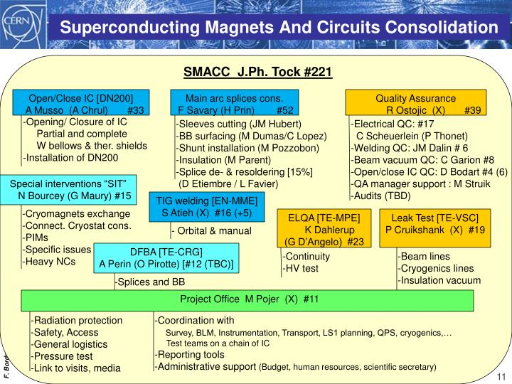 Superconducting Magnets And Circuits Consolidation