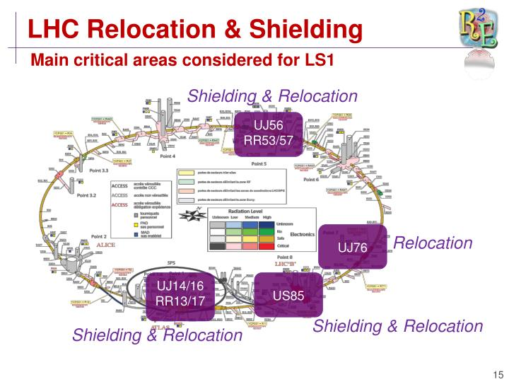 LHC Relocation & Shielding