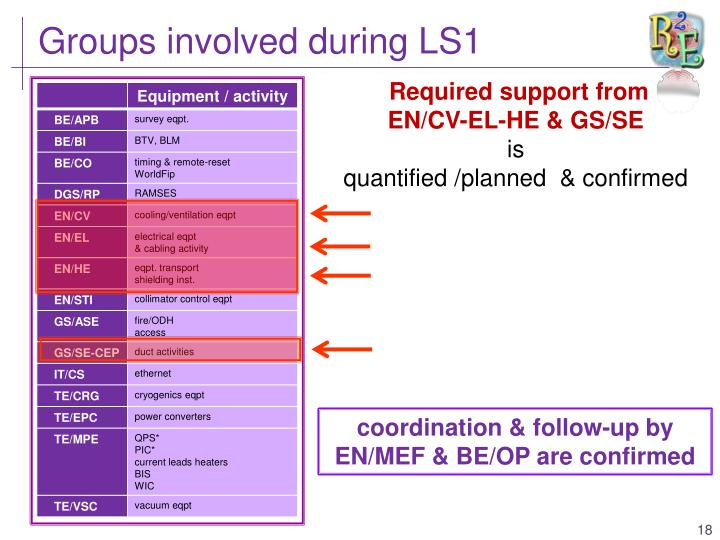 Groups involved during LS1