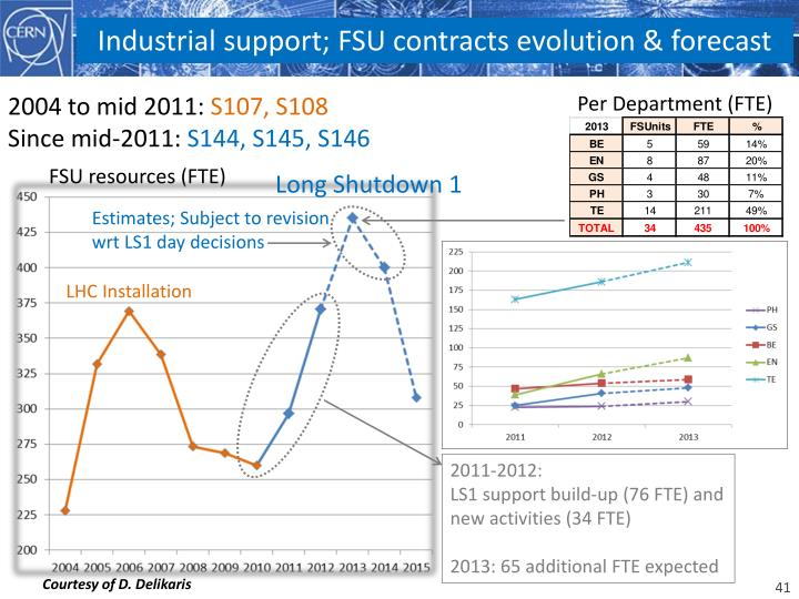 Industrial support; FSU contracts evolution & forecast