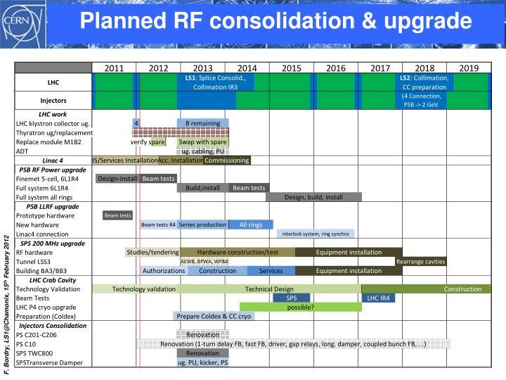 Planned RF consolidation & upgrade