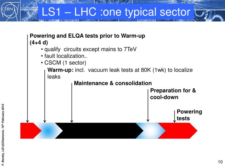 LS1 – LHC :one typical sector