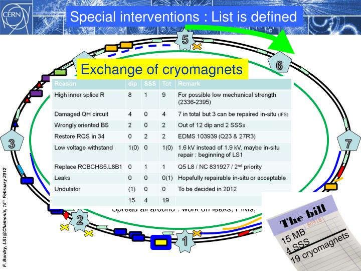 Special interventions : List is defined