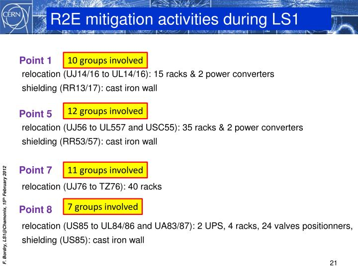 R2E mitigation activities during LS1