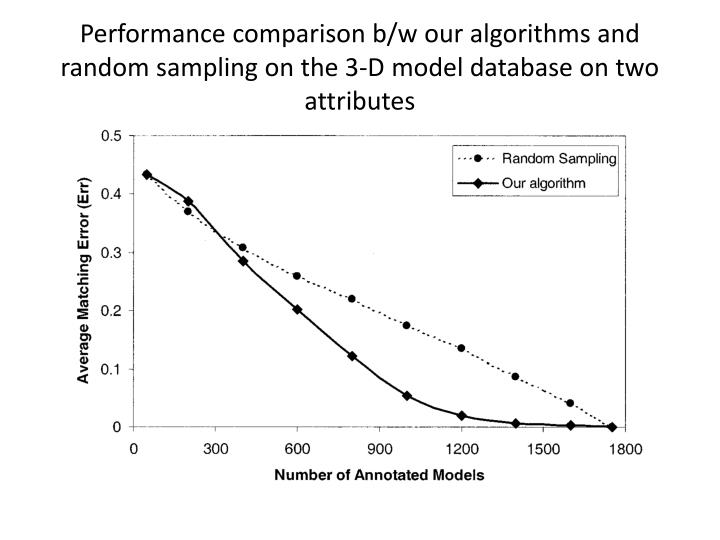 Performance comparison b/w our algorithms and random sampling on the 3-D model database on two attributes
