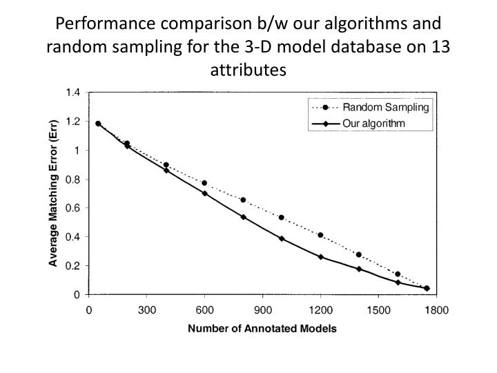 Performance comparison b/w our algorithms and random sampling for the 3-D model database on