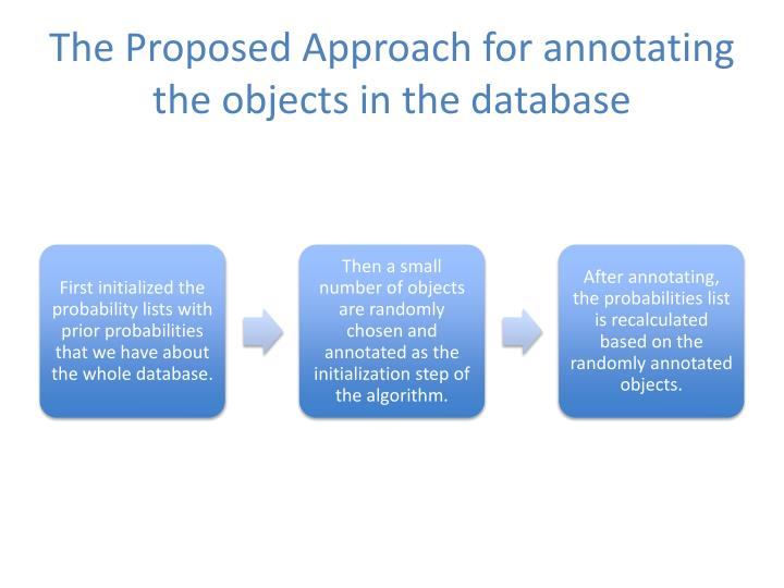 The Proposed Approach for annotating the objects in the database