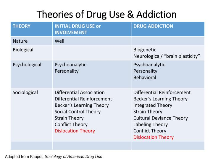 the two types of addictions and its causes Sounds too outrageous to link the two think medicine approach and the real cause of addictions for our society—entails every type of psychological and.