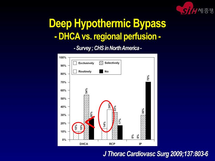 Deep Hypothermic Bypass