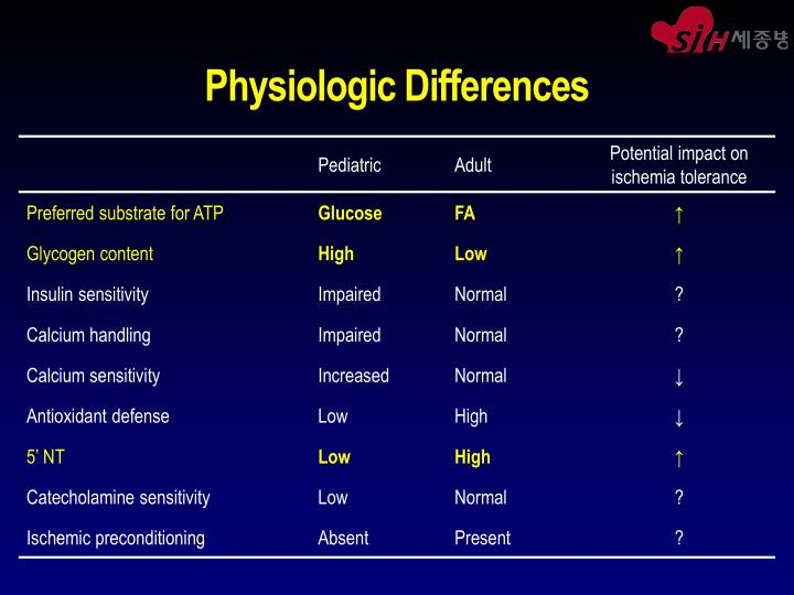 Physiologic Differences