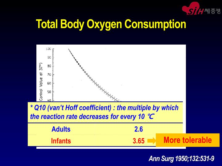 Total Body Oxygen Consumption