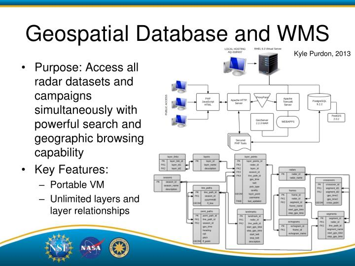 Geospatial Database and WMS