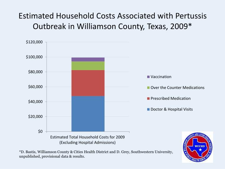 Estimated Household Costs Associated with Pertussis Outbreak in Williamson County, Texas, 2009*