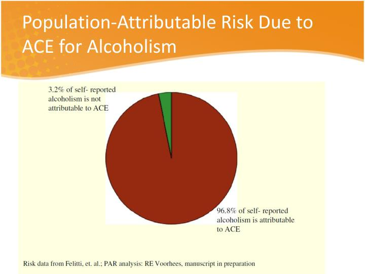 Population-Attributable Risk Due to ACE for Alcoholism