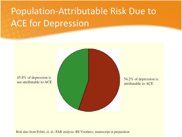 Population-Attributable Risk Due to ACE for Depression